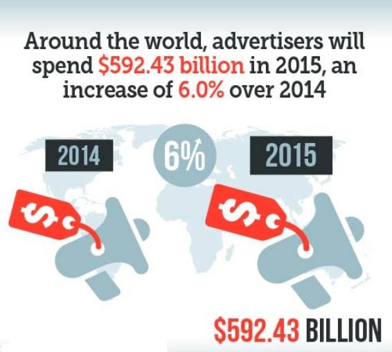 פרסום במובייל - תקציב עולמי