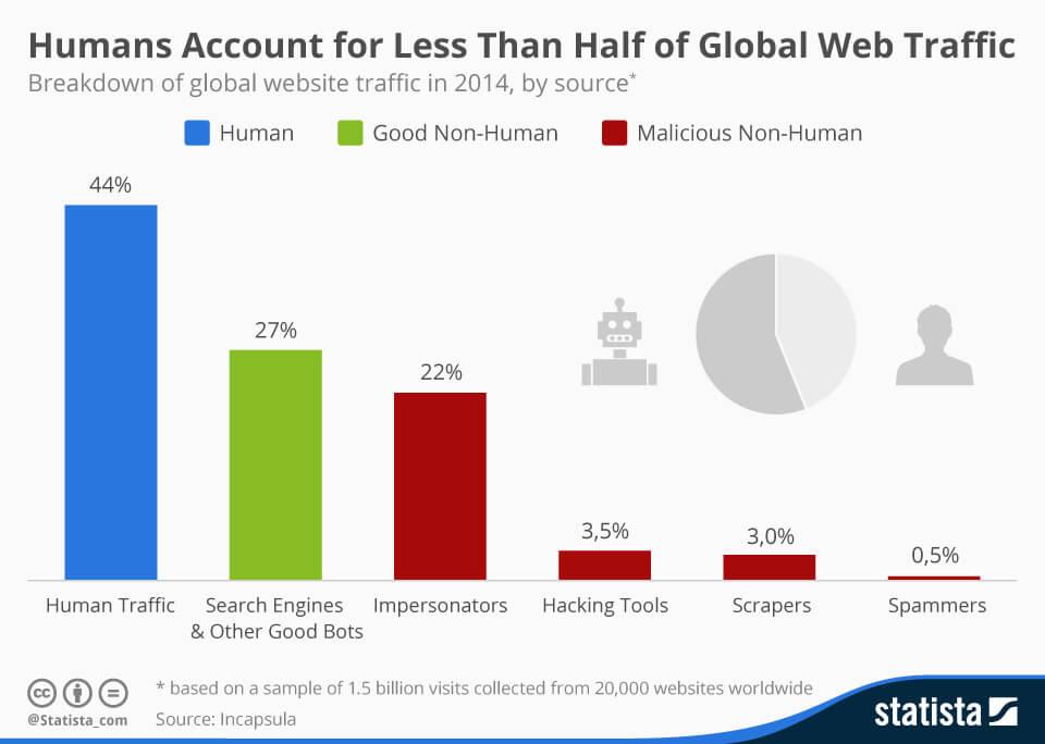 תנועת בוטים באינטרנט