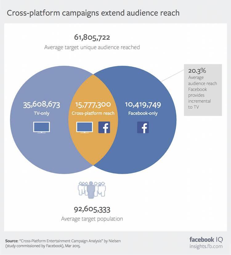 מחקר על שילוב בין קמפיינים בפייסבוק ובטלוויזיה