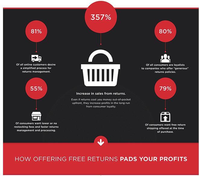 החזרות בחינם - היתרונות