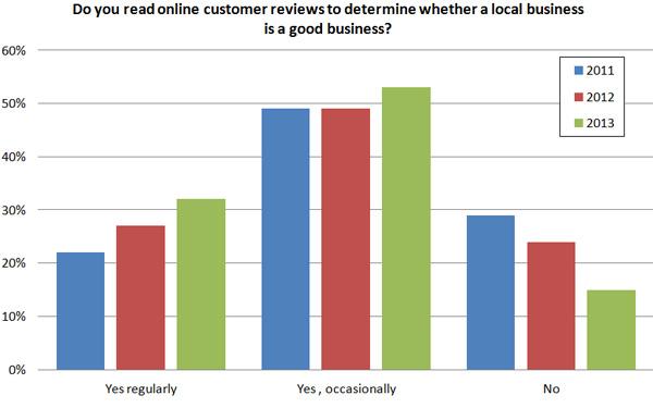 ניהול מוניטין ברשת - חשיבות הביקורות