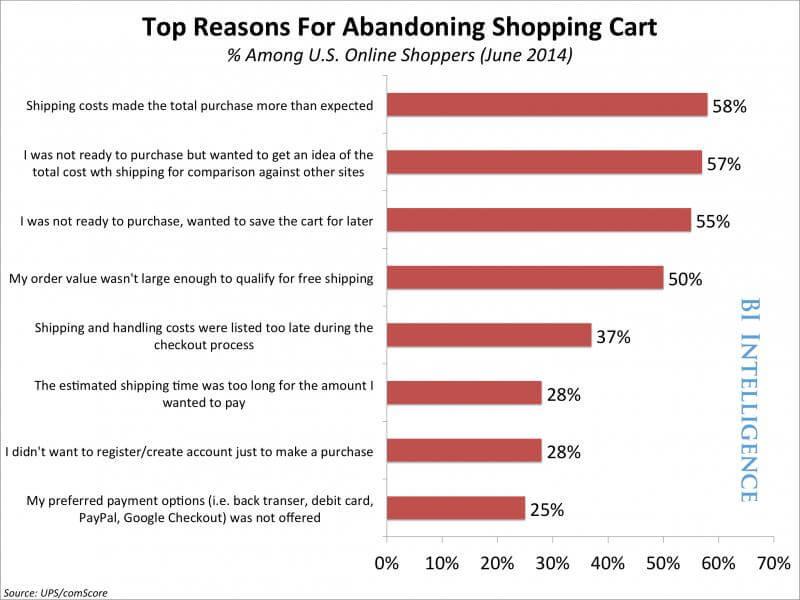 נטישת עגלת קניות - עוד סיבות