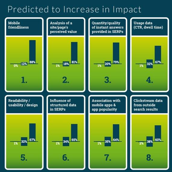 הגורמים שישפיעו על הקידום בגוגל ב-2016