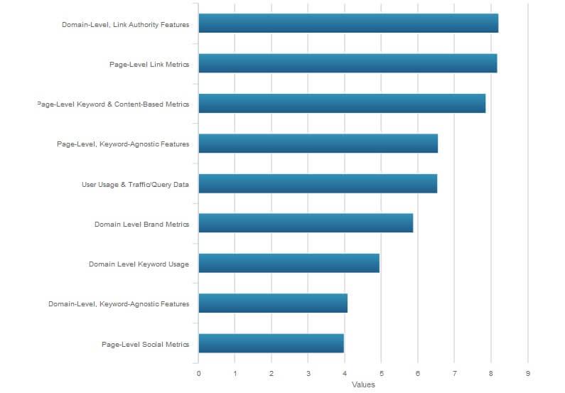 גורמים כלליים המשפיעים על הקידום בגוגל 2015