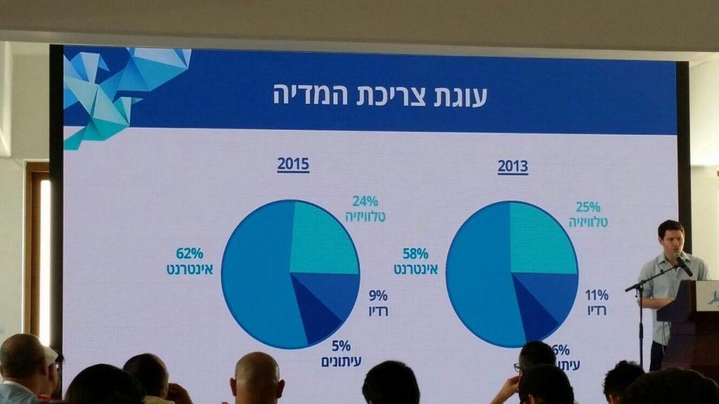 עוגת צריכת המדיה ישראל