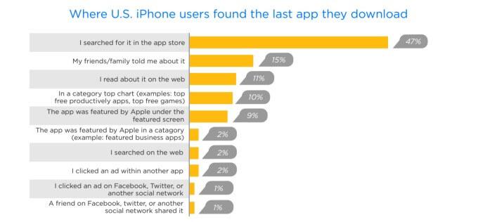 go mobile ios apps