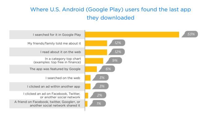 חיפוש אפליקציות אנדרואיד