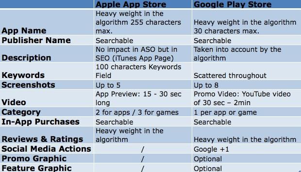 קידום אפליקציות בגוגל ובאפל