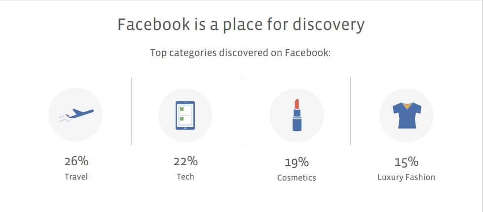 facebook categories