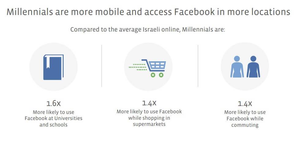 facebook millenials