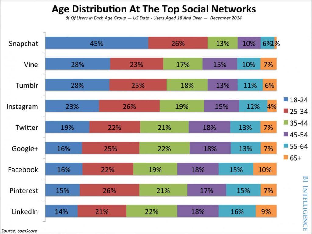 פוטנציאל הפרסום בסנאפצ'ט ברשתות חברתיות