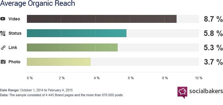 שיווק וידאו בפייסבוק לעומת פורמטים אחרים