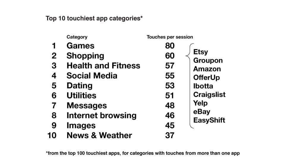 מובייל דאטה: אפליקציות פופולריות