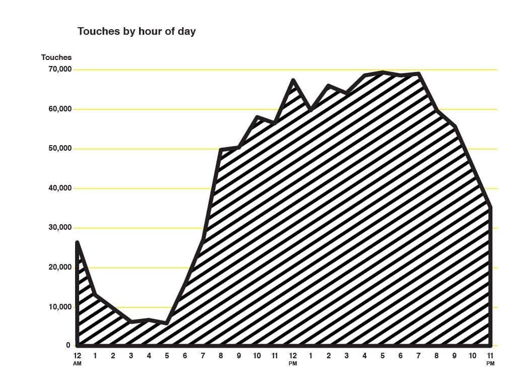 מובייל דאטה - שעות שיא