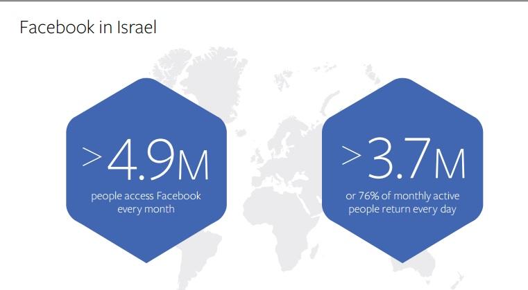 פייסבוק בישראל ברבעון השני של 2016