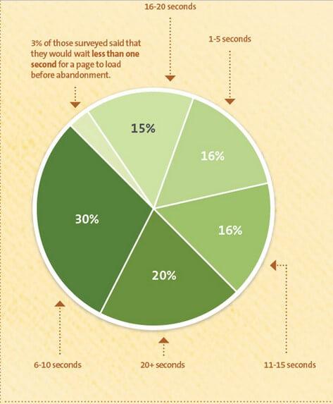 מהירות אתר - נתונים סטטיסטיים