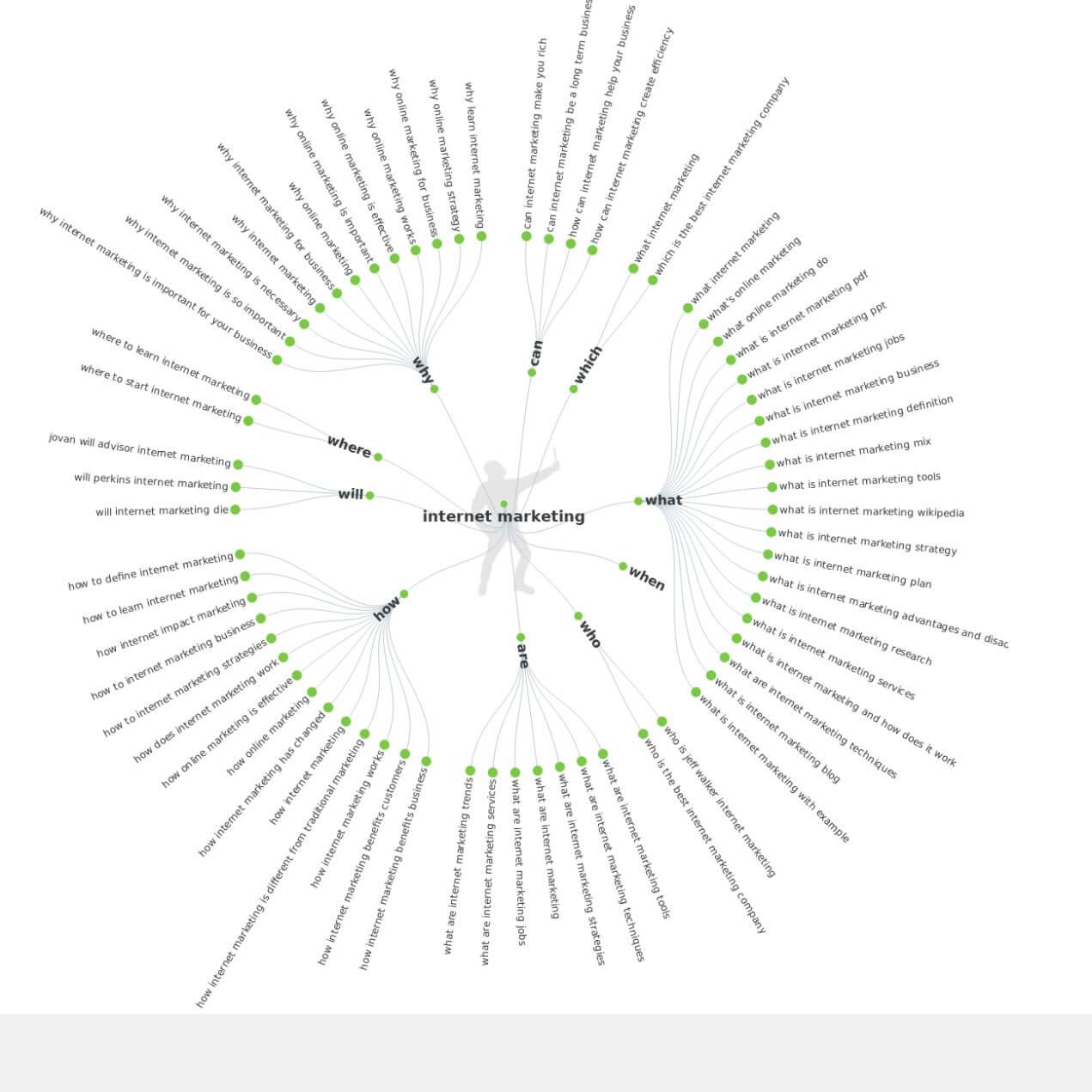 כלי למחקר מילים - רעיונות תוכן answer the public