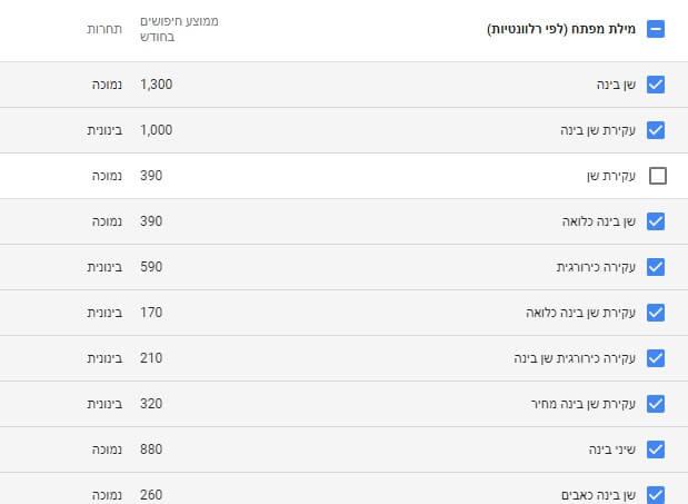 כלי למחקר מילים - google keyword planner