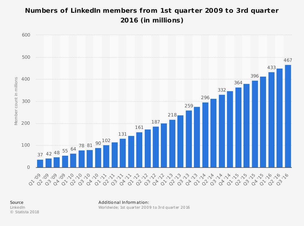 לינקדאין - נתוני משתמשים ל-2016