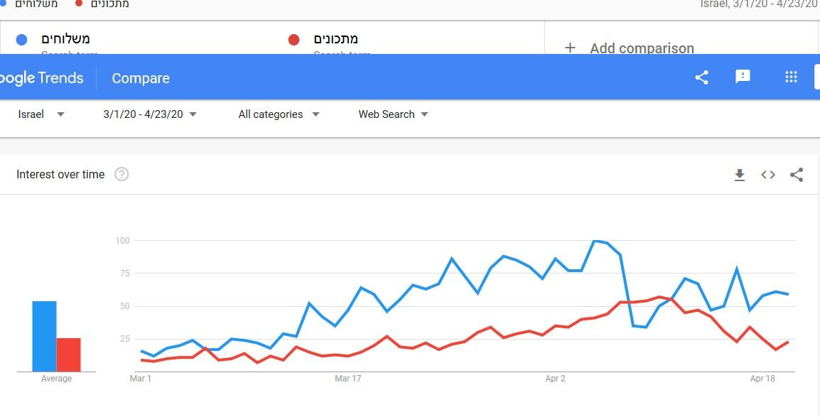 גוגל טרנדס - נגיף הקורונה