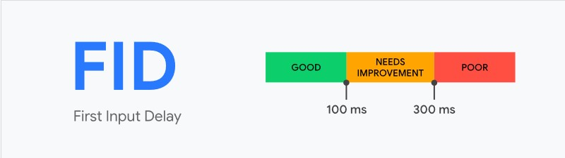 FID - מדד מהירות